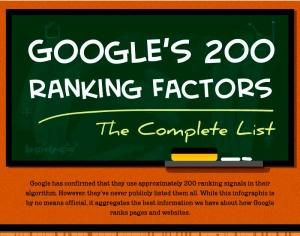 Infografia de los 200 factores del posicionamiento en Google